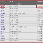 AKB48 総選挙 2013 結果 順位